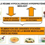 régime hypocalorique hyperprotéiné